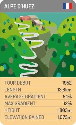 Some Alpe d'Huez facts and figures courtesy of procyclingtrumps.com/