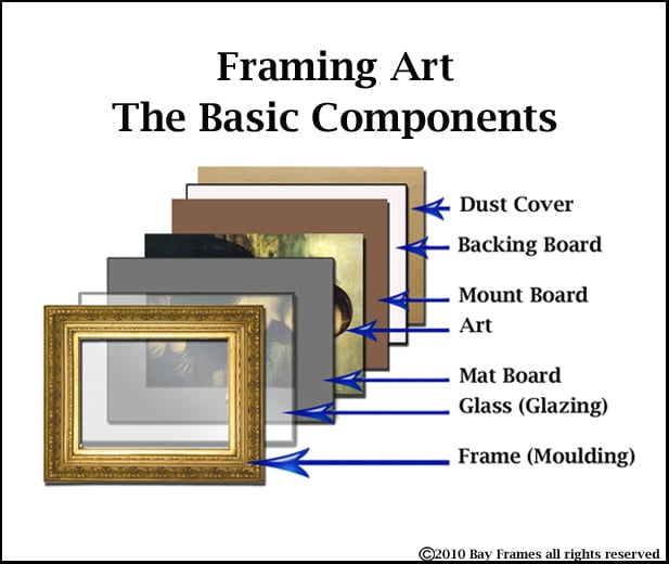 Parts and terminology of a picture frame