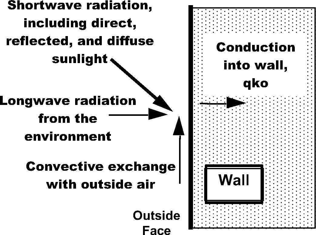 Outside Surface Heat Balance Engineering Reference
