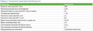 Манопур 15 manopur гидрозо инъекционная полиуретановая смола