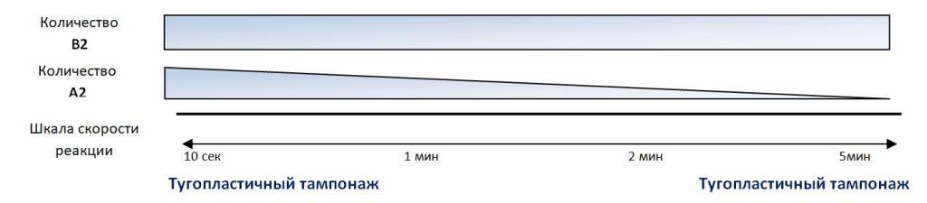 Четырехкомпонентный акрилатный инъекционный гель Sealtech Polimer принцип работы