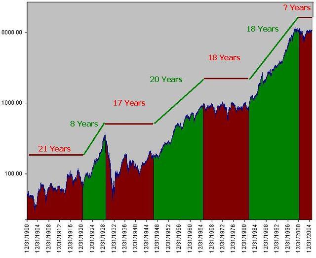 100 Year DJIA Chart