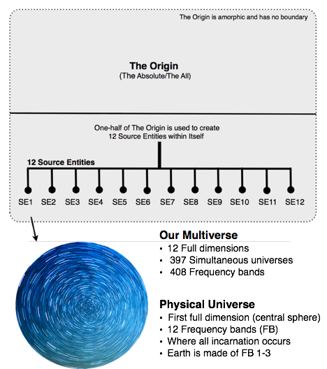 what is the difference between a universe multiverse and omniverse