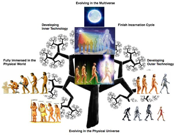 EvolutionOfHumanity copy