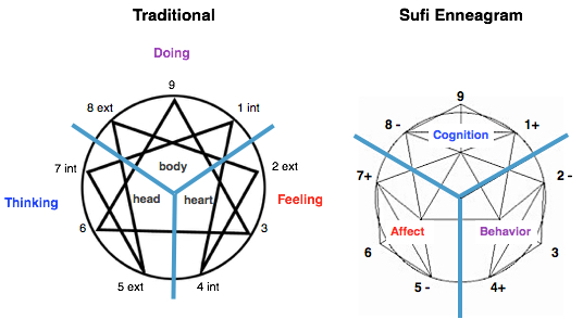 Fig-Trad:SufiEnneagram-Revised