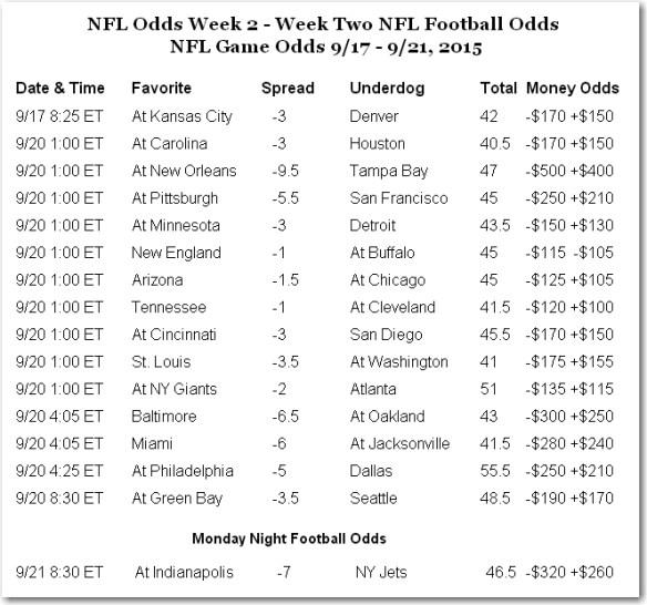 2015 WK 2 odds