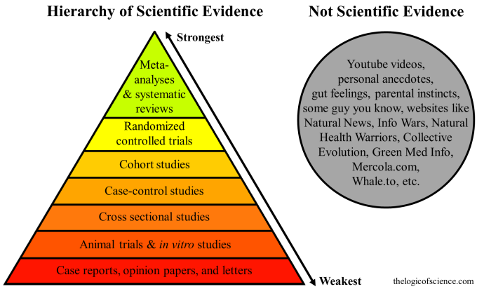 hierarchy-of-evidence2