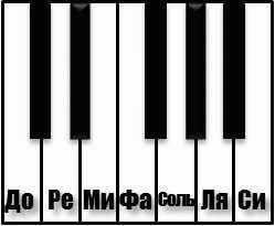 Фрагмент клавиатуры