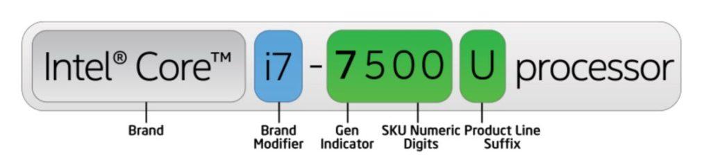 Intel processor name breakdown