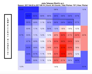 Julio Teheran pitch location vs. LBH (Screenshot: FanGraphs)