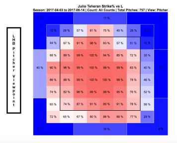 Julio Teheran strike percentage by location vs. LBH (Screenshot: FanGraphs)