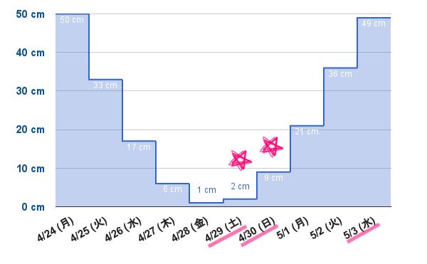 潮干狩り 潮位グラフ(2017年4月下旬)
