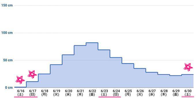 2018年6月下旬 潮干狩りカレンダー(最低潮位グラフ)