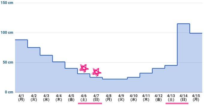 2019年4月上旬 潮干狩りカレンダー(最低潮位グラフ)