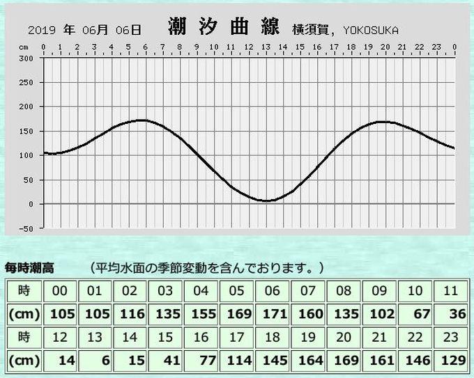 2019年6月6日 横須賀 潮汐推算