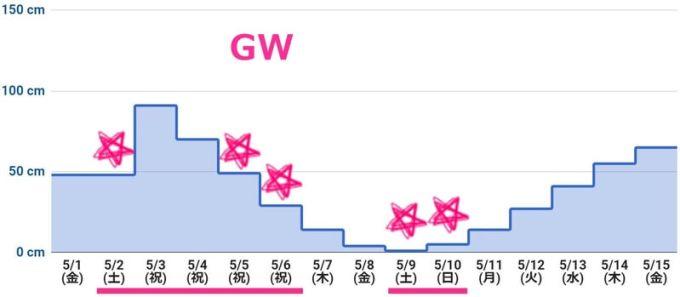 2020年5月上旬 潮干狩りカレンダー(最低潮位グラフ)