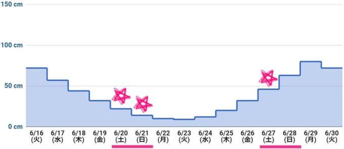 2020年6月下旬 潮干狩りカレンダー(最低潮位グラフ)