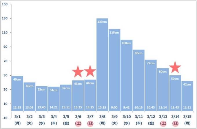 2021年3月上旬 潮干狩りカレンダー(最低潮位グラフ)
