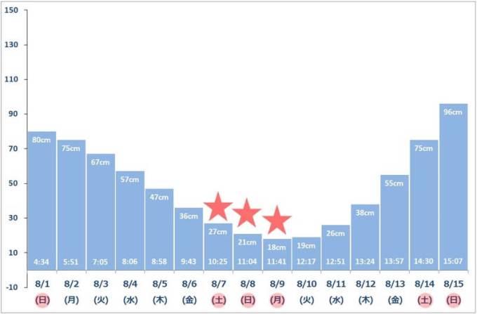 2021年8月上旬 潮干狩りカレンダー(最低潮位グラフ)