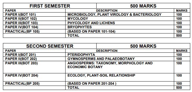 M.Sc Botany Syllabus 2021 PDF By MGKVP