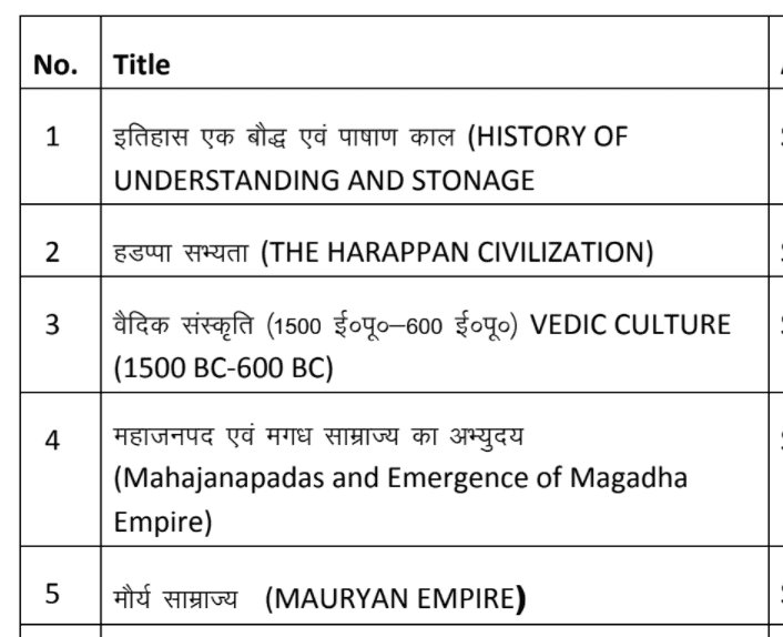 5. History (Ancient and Medieval History of India)
