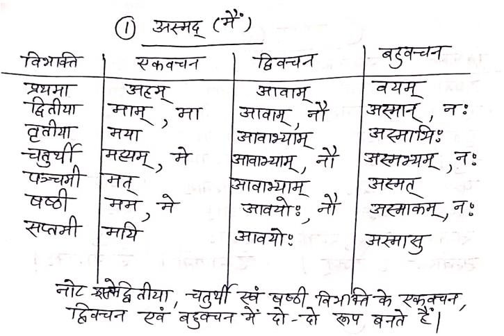BA 3rd Year Sanskrit Literature Notes in Hindi By SUKSN