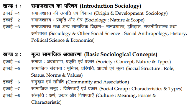 MA Previous Sociology Syllabus in Hindi PDF Download