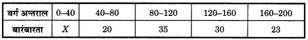 Bihar Board Class 10 Maths Solutions Chapter 14 सांख्यिकी Additional Questions LAQ 2