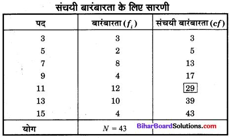 Bihar Board Class 10 Maths Solutions Chapter 14 सांख्यिकी Additional Questions SAQ 7.1