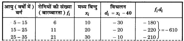 Bihar Board Class 10 Maths Solutions Chapter 14 सांख्यिकी Ex 14.2 Q1.1