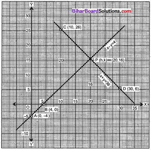Bihar Board Class 10 Maths Solutions Chapter 3 दो चरों वाले रैखिक समीकरण युग्म Ex 3.2 Q5