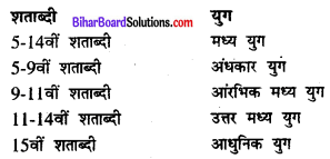 Bihar Board Class 11 History Solutions Chapter 7 बदलती हुई सांस्कृतिक परंपराएँ
