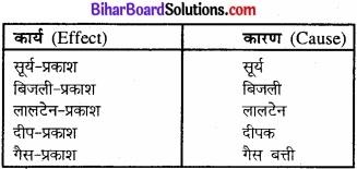 Bihar Board Class 11 Philosiphy chapter 2 अवलोकन एवं प्रयोग
