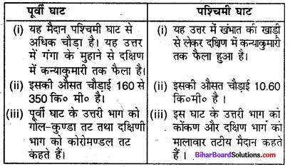 Bihar Board Class 9 Geography Solutions Chapter 2 भौतिक स्वरूप संरचना एवं उच्चावच - 3(i)