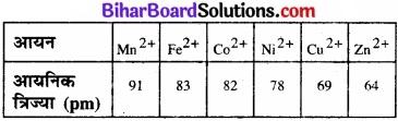 BIhar Board Class 12 Chemistry Chapter 9 उपसहसंयोजन यौगिक img 38