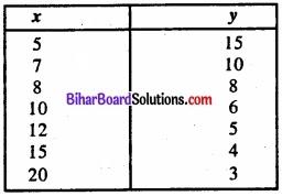 Bihar Board Class 11 Economics Chapter 7 सहसंबंध Part - 2 img 15