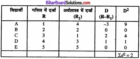 Bihar Board Class 11 Economics Chapter 7 सहसंबंध Part - 2 img 33