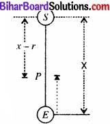 Bihar Board Class 11 Physics Chapter 8 गुरुत्वाकर्षण