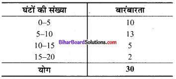 Bihar Board Class 9 Maths Solutions Chapter 14 सांख्यिकी Ex 14.2 14