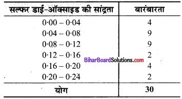 Bihar Board Class 9 Maths Solutions Chapter 14 सांख्यिकी Ex 14.2 9
