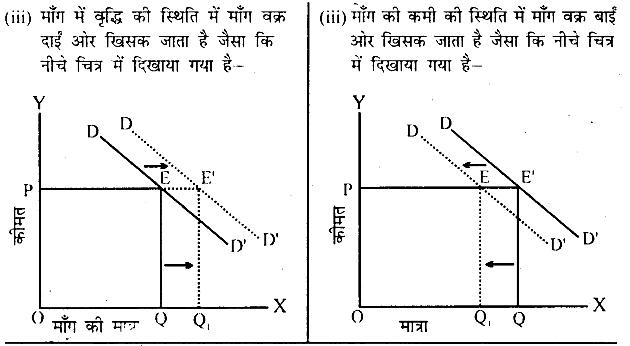 Bihar Board 12th Business Economics Important Questions Short Answer Type Part 3, 7