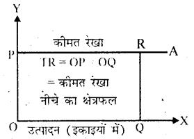 Bihar Board 12th Business Economics Important Questions Short Answer Type Part 4, 6