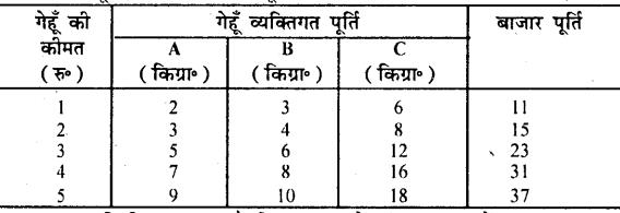 Bihar Board 12th Business Economics Important Questions Short Answer Type Part 4, 7
