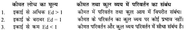 Bihar Board 12th Economics Important Questions Long Answer Type Part 1, 9