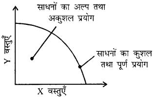 Bihar Board 12th Economics Important Questions Short Answer Type Part 3, 14