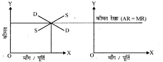 Bihar Board 12th Economics Important Questions Short Answer Type Part 4, 7