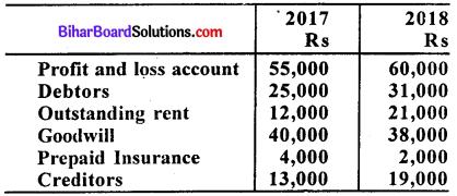 Bihar Board 12th Accountancy Model Question Paper 1 in English Medium Q33