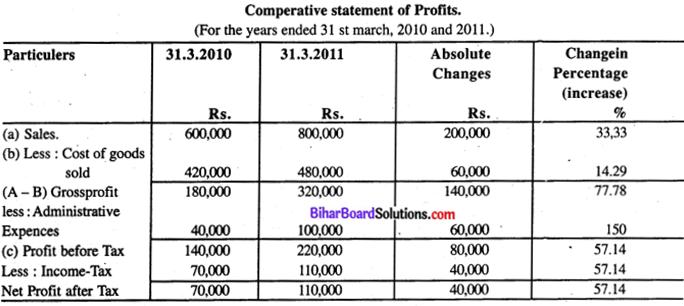 Bihar Board 12th Accountancy Model Question Paper 4 in English Medium Q33.1