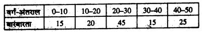 Bihar Board 10th Maths Objective Answers Chapter 14 सांख्यिकी Q41