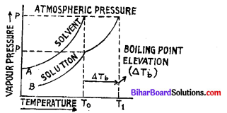 Bihar Board 12th Chemistry Model Question Paper 3 in English Medium 11
